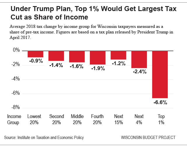 Under Trump plan, top %1 would get largest tax cut as share of income