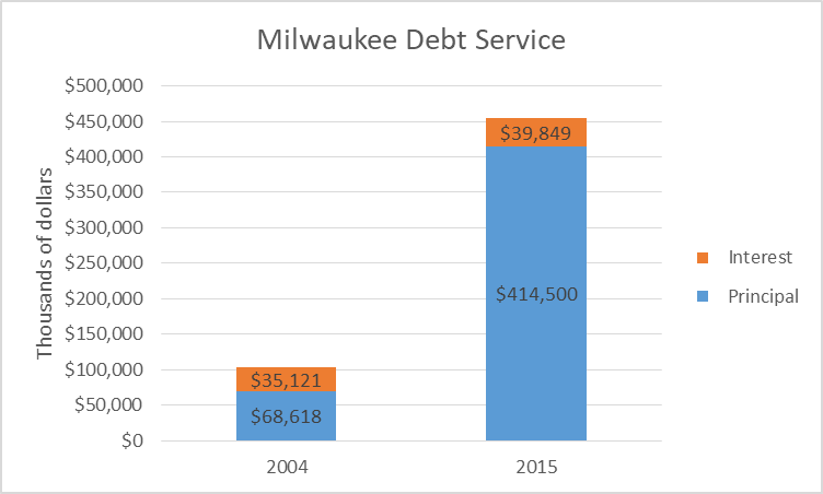Milwaukee Debt Service