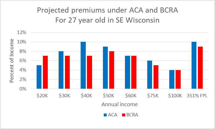 Projected premiums under ACA and BCRA for 27 year old in SE Wisconsin
