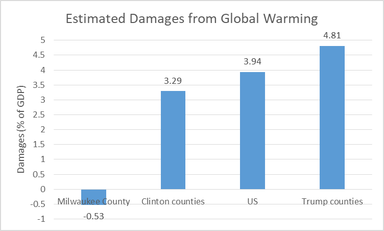 Estimated Damages from Global Warming