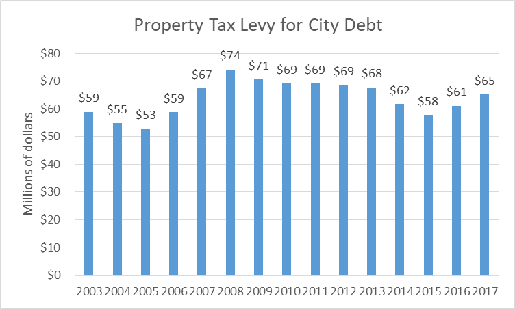 Property Tax Levy for City Debt
