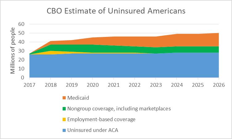 CBO Estimate of Uninsured Americans