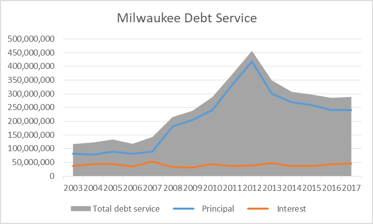 Milwaukee Debt Service