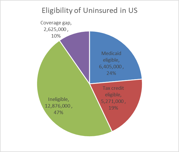 Eligibility of Uninsured in US