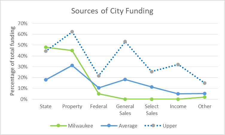 Sources of City Funding