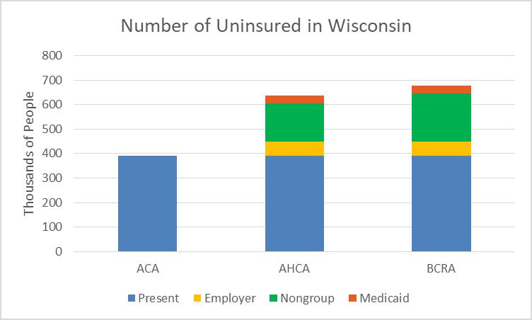Number of Uninsured in Wisconsin