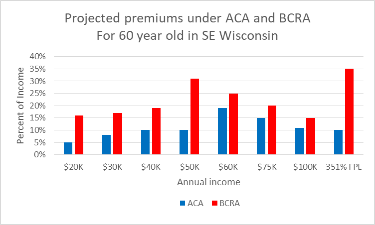 Projected premiums under ACA and BCRA for 60 year old in SE Wisconsin