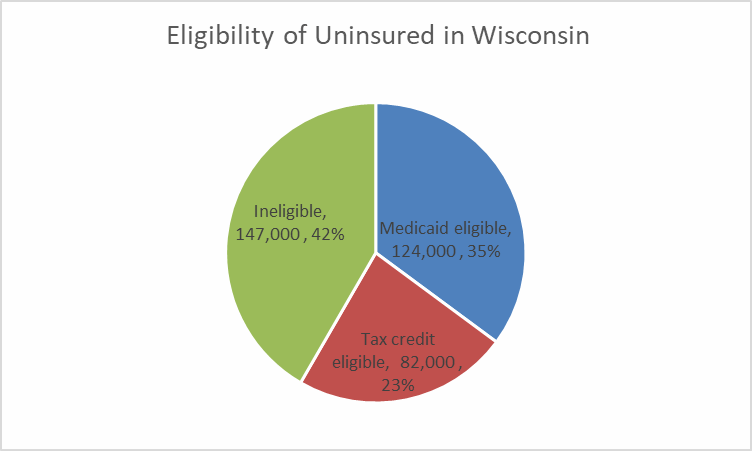 Eligibility of Uninsured in Wisconsin