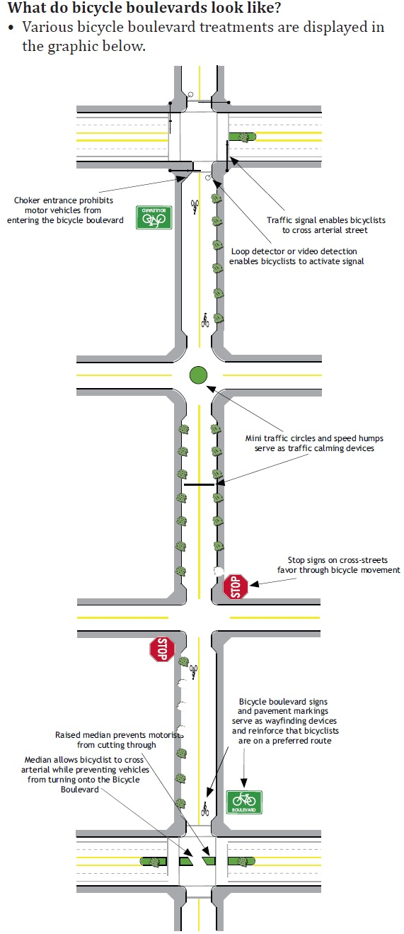 Various possible bicycle boulevard treatments.