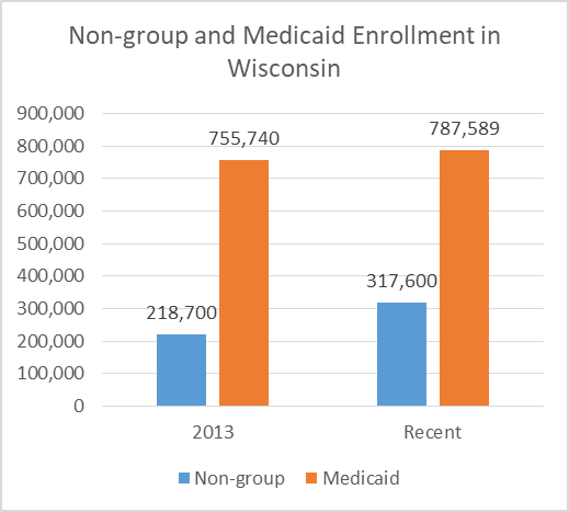 Non-group and Medicaid Enrollment in Wisconsin