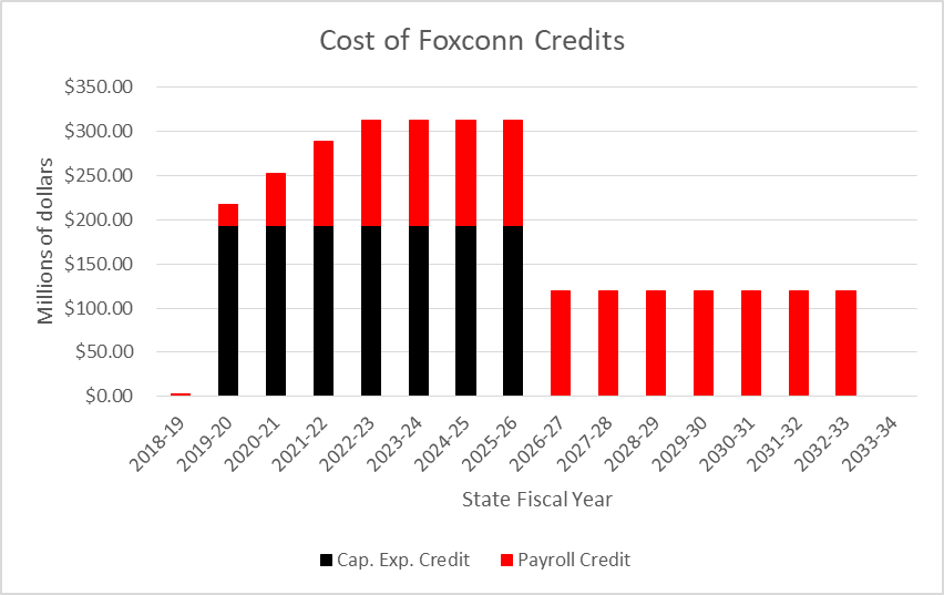 Cost of Foxconn Credits