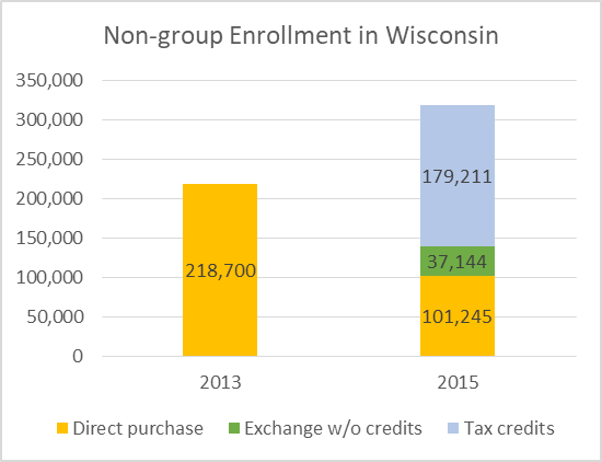 Non-group Enrollment in Wisconsin