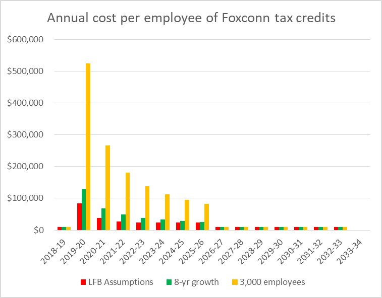 Annual cost per employee of Foxconn tax credits