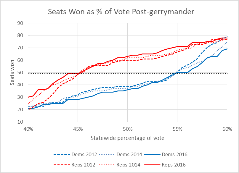 Seats Won as % of Vote Post-gerrymander