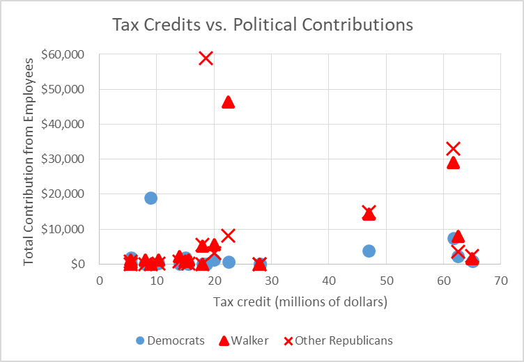Tax Credits vs. Political Contributions