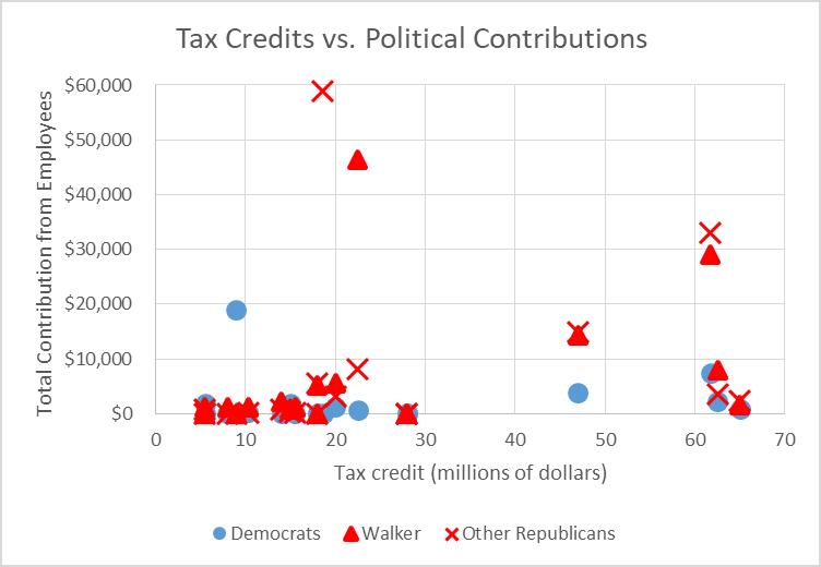 Tax Credits vs. Political Contributions