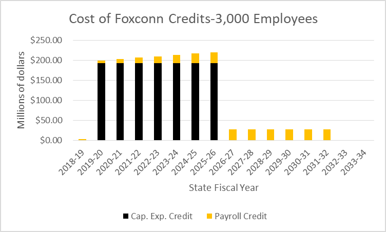 Cost of Foxconn Credits - 3,000 Employees