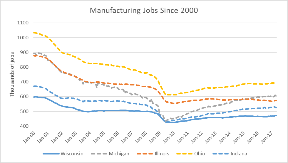 Manufacturing Jobs Since 2000