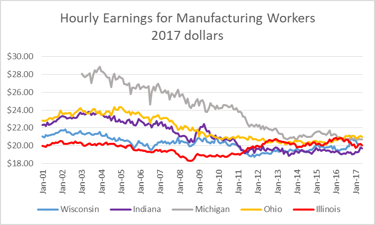 Hourly Earnings for Manufacturing Workers in 2017 dollars