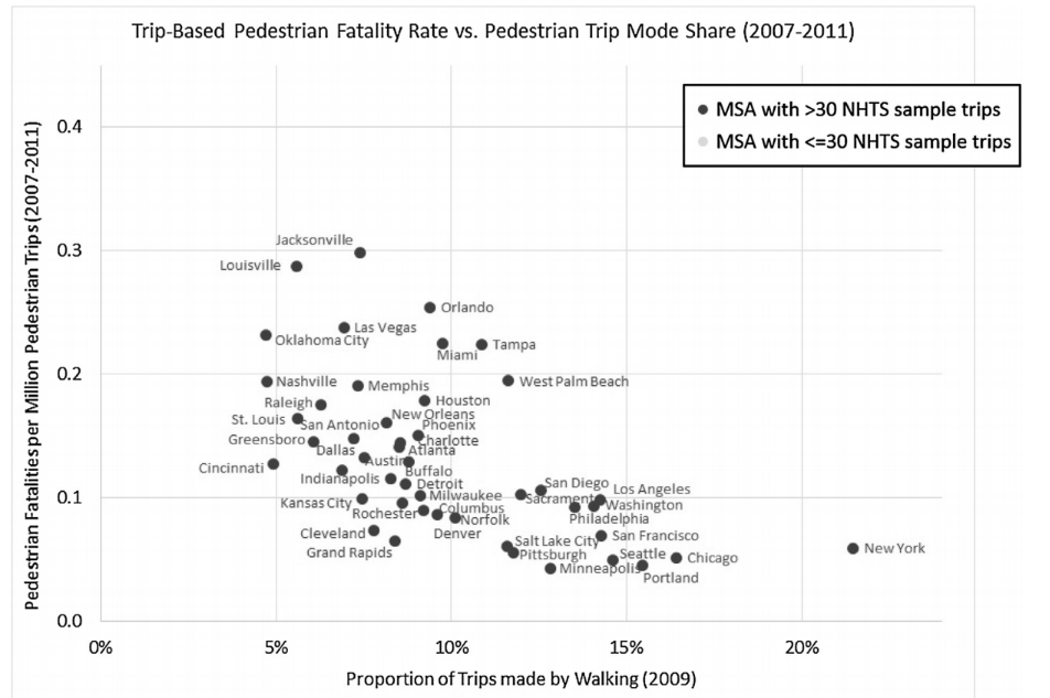Trip-Based Pedestrian Fatality Rate vs. Pedestrian Trip Mode Share (2007-2011)