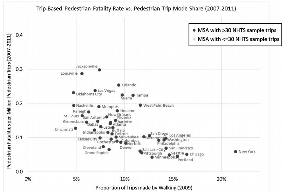 Trip-Based Pedestrian Fatality Rate vs. Pedestrian Trip Mode Share (2007-2011)