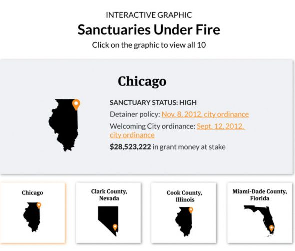 Sanctuaries Under Fire