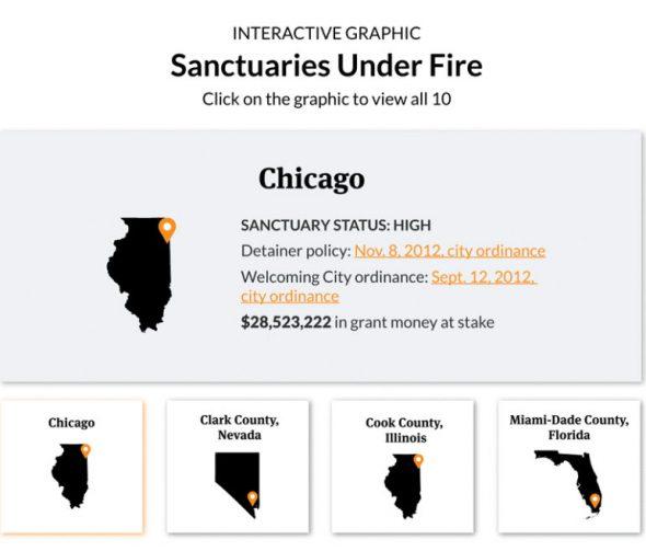 Sanctuaries Under Fire