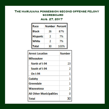 The Marijuana Possession Second Offense Felony Scoreboard