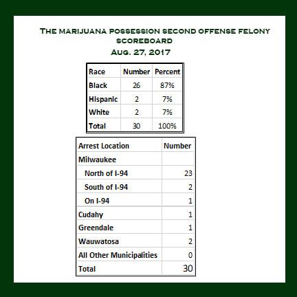 The Marijuana Possession Second Offense Felony Scoreboard