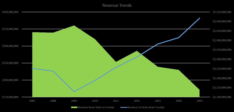 Revenue Trends.