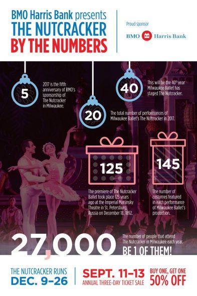 BMO Harris Bank Celebrates Sponsorship of Milwaukee Ballet's The Nutcracker