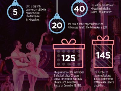 BMO Harris Bank Celebrates Sponsorship of Milwaukee Ballet's <em>The Nutcracker</em>
