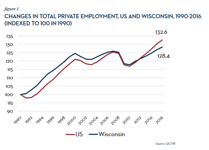 Changes in total private employment, US and Wisconsin, 1990-2016 (Indexed to 100 in 1990)