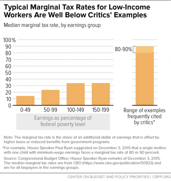 Typical Marginal Tax Rates for Low-Income Workers Are Well Below Critic's Examples