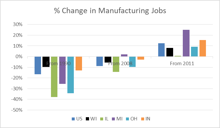 Percent Change in Manufacturing Jobs