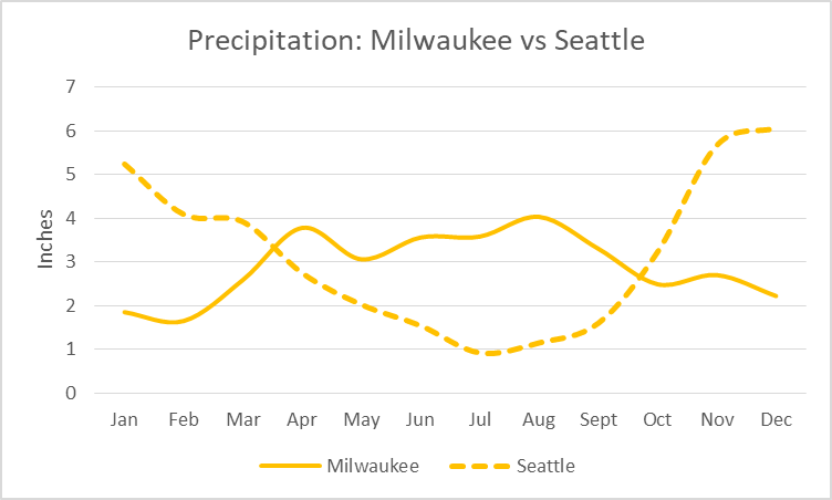 Precipitation: Milwaukee vs Seattle.