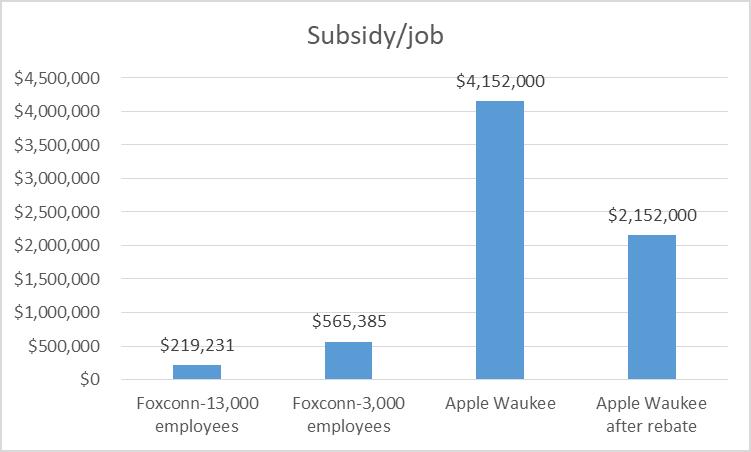 Subsidy/job.