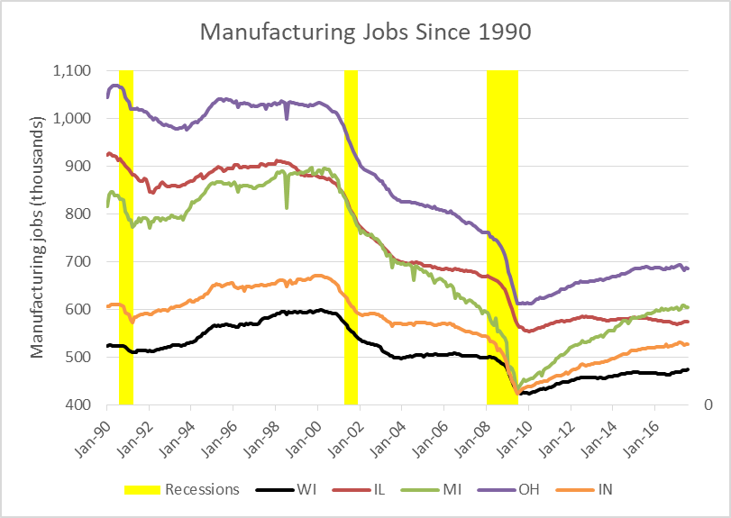 Manufacturing Jobs Since 1990