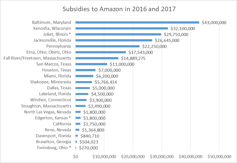 Subsidies to Amazon in 2016 and 2017.