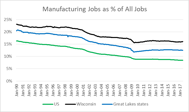 Manufacturing Jobs as a Percent of All Jobs