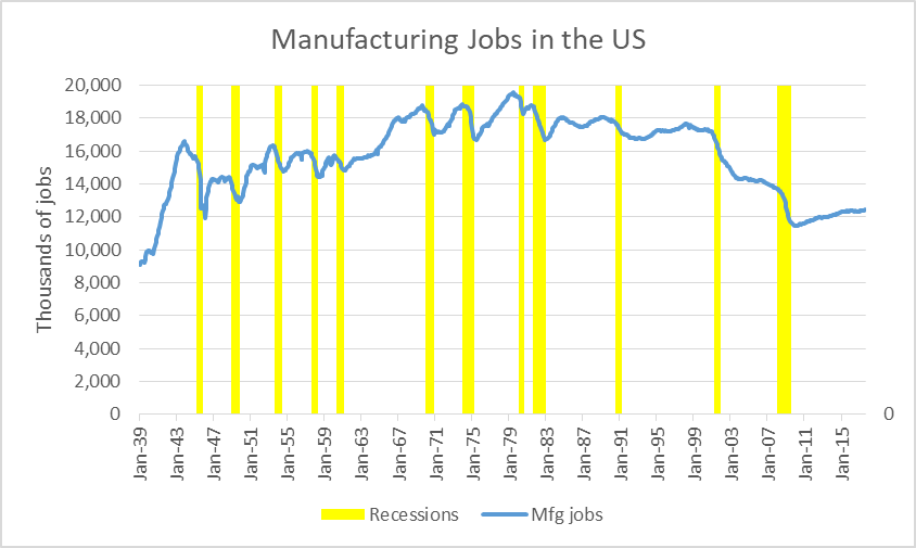 Manufacturing Jobs in the US