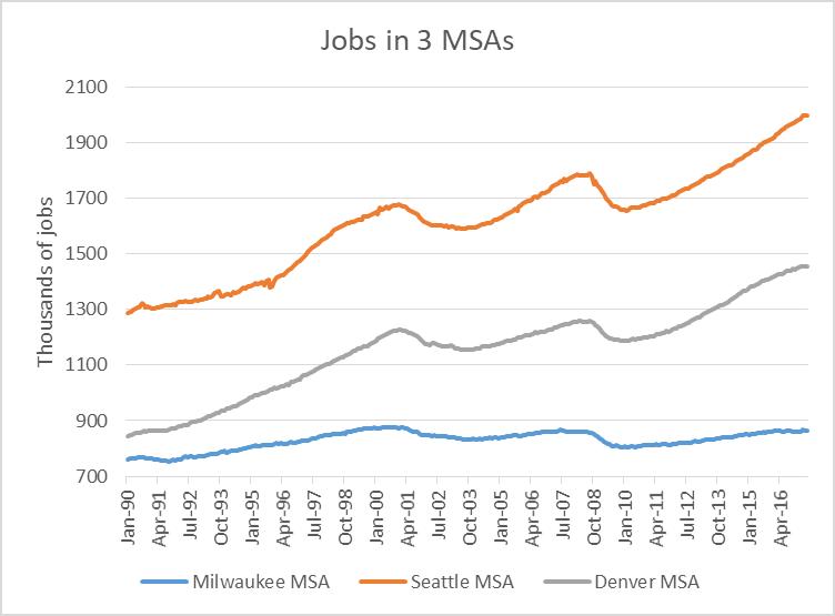 Jobs in 3 MSAs.