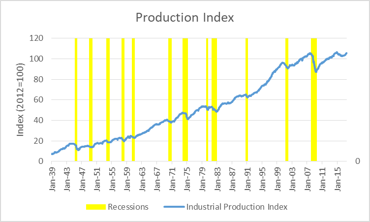 Production Index