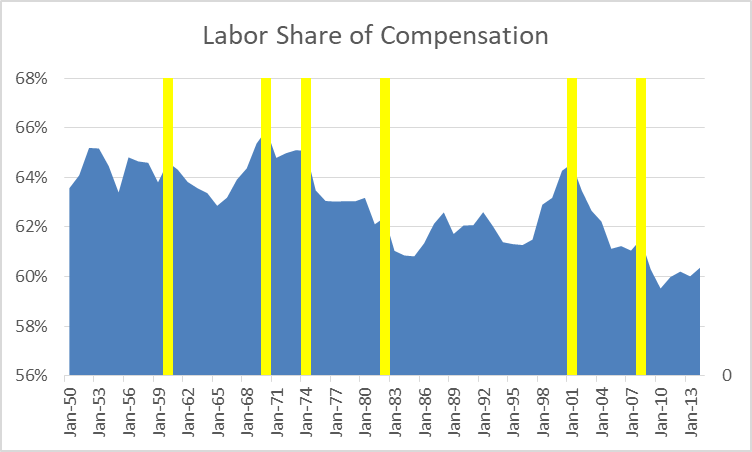 Labor Share of Compensation