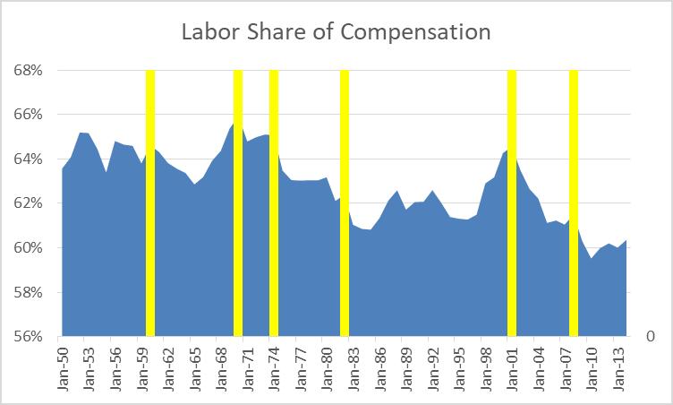 Labor Share of Compensation