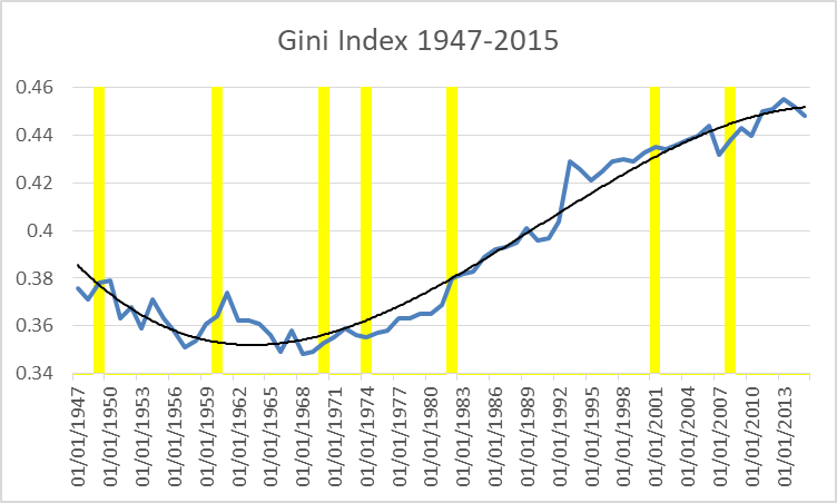 Gini Index 1947-2015