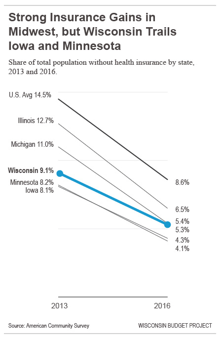 Strong Insurance Gains in the Midwest