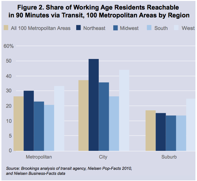 In almost all of America, most jobs are not accessible by transit to the average resident. Chart: Brookings Institution.