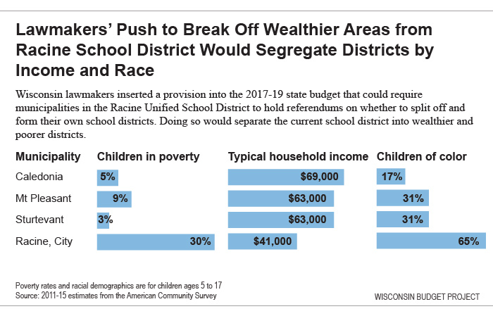 Lawmakers' Push to Break Off Wealthier Areas from Racine School District Would Segregate Districts by Income and Race