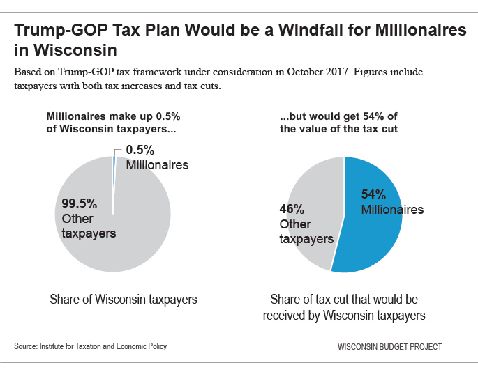 Trump-GOP Tax Plan Would be a Windfall for Millionaires in Wisconsin